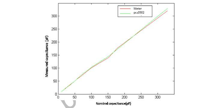 PCS0902测量线性度